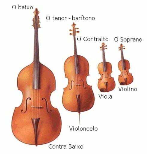 Tabela Comparativa das Frequências das Cordas dos Instrumentos Violino, Viola, Cello e Contra Baixo